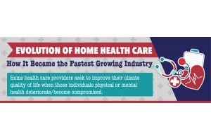 Evolution of home Care